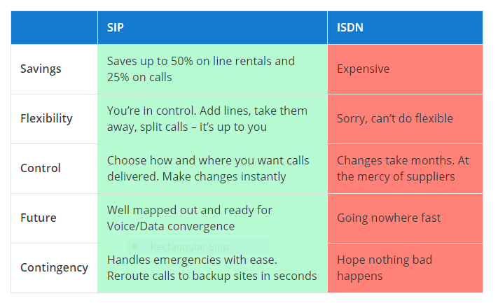 SIP trunks Versus ISDN